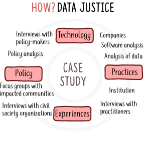 How to data justice